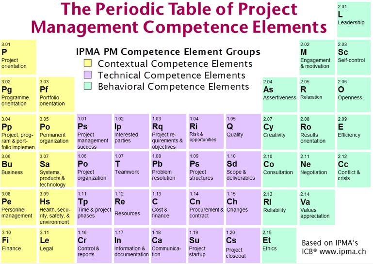 The-periodic-table-of-management-competence-elements.JPG