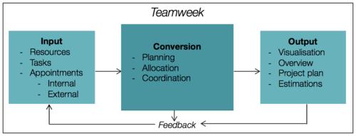 Teamweek (virtual resource management tool) apppm